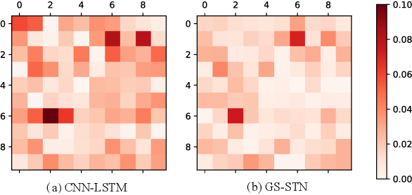 Figure 3 for Deep Reinforcement Learning with Spatio-temporal Traffic Forecasting for Data-Driven Base Station Sleep Control