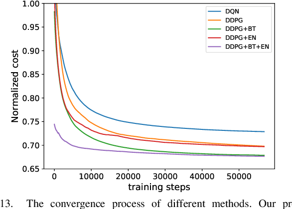 Figure 4 for Deep Reinforcement Learning with Spatio-temporal Traffic Forecasting for Data-Driven Base Station Sleep Control