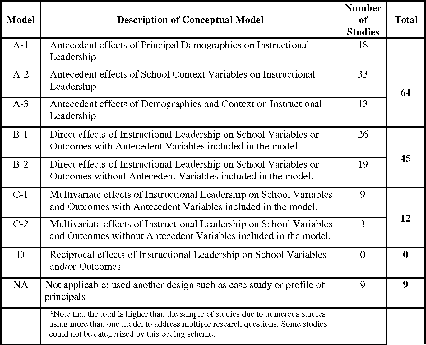 Thesis: An Exploration of The Impact of Principal Leadership Behaviou…