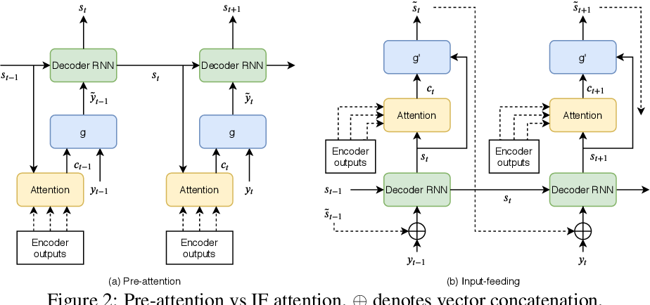 Figure 2 for TLDR: Token Loss Dynamic Reweighting for Reducing Repetitive Utterance Generation