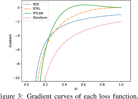 Figure 3 for TLDR: Token Loss Dynamic Reweighting for Reducing Repetitive Utterance Generation