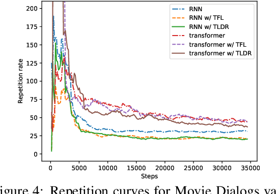 Figure 4 for TLDR: Token Loss Dynamic Reweighting for Reducing Repetitive Utterance Generation