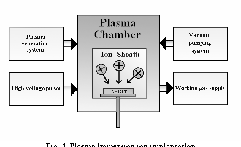 PLASMA IMMERSION ION IMPLANTATION PDF DOWNLOAD