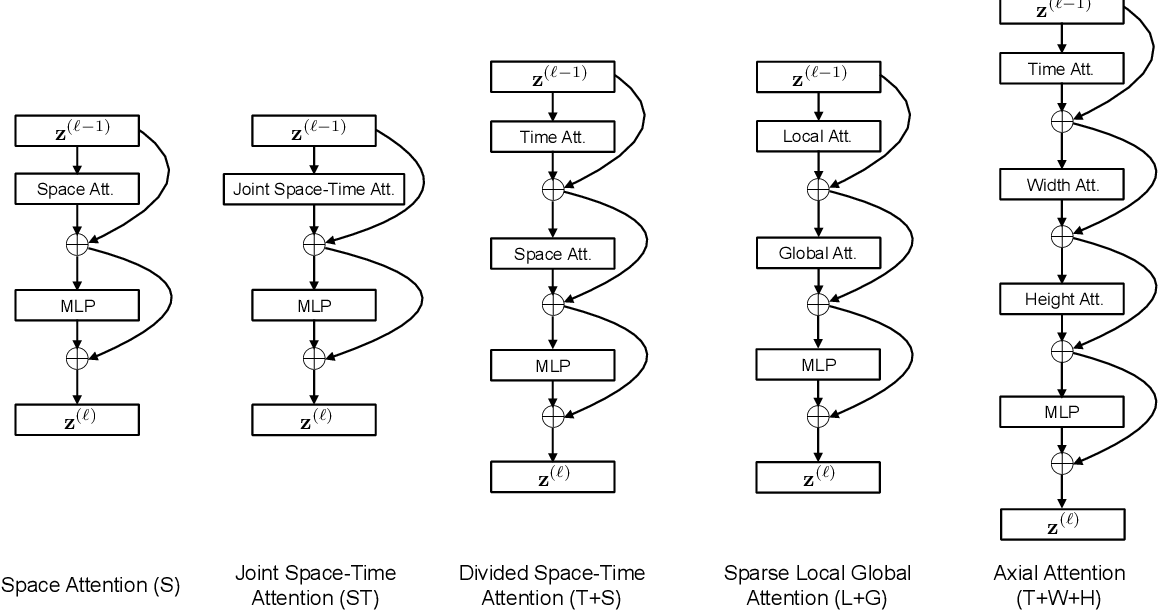 Figure 3 for Is Space-Time Attention All You Need for Video Understanding?