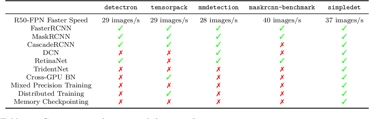 Figure 2 for SimpleDet: A Simple and Versatile Distributed Framework for Object Detection and Instance Recognition