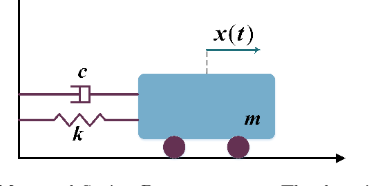 Figure 4 for A Hierarchical Bayesian Linear Regression Model with Local Features for Stochastic Dynamics Approximation