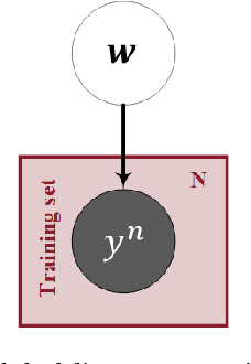Figure 1 for A Hierarchical Bayesian Linear Regression Model with Local Features for Stochastic Dynamics Approximation