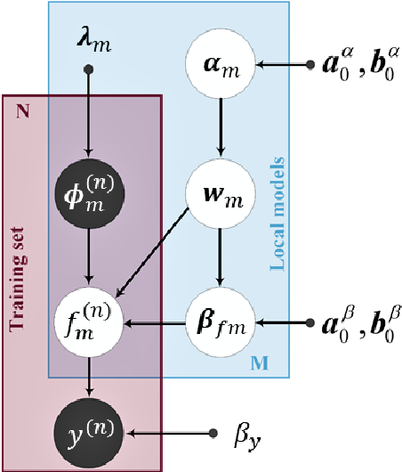 Figure 2 for A Hierarchical Bayesian Linear Regression Model with Local Features for Stochastic Dynamics Approximation