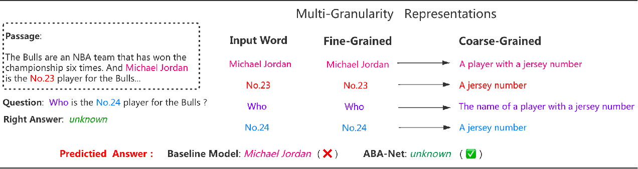 Figure 1 for Adaptive Bi-directional Attention: Exploring Multi-Granularity Representations for Machine Reading Comprehension