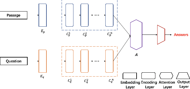 Figure 3 for Adaptive Bi-directional Attention: Exploring Multi-Granularity Representations for Machine Reading Comprehension