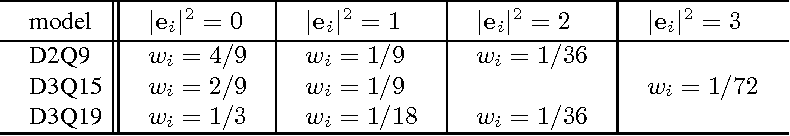 table 13.2