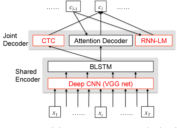 Figure 1 for Advances in Joint CTC-Attention based End-to-End Speech Recognition with a Deep CNN Encoder and RNN-LM