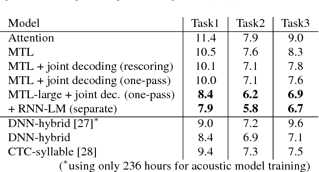 Figure 2 for Advances in Joint CTC-Attention based End-to-End Speech Recognition with a Deep CNN Encoder and RNN-LM