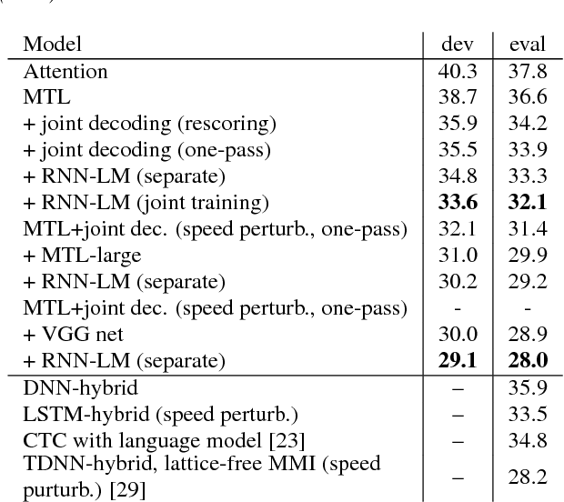 Figure 3 for Advances in Joint CTC-Attention based End-to-End Speech Recognition with a Deep CNN Encoder and RNN-LM