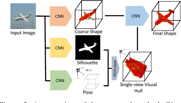Figure 3 for Deep Single-View 3D Object Reconstruction with Visual Hull Embedding