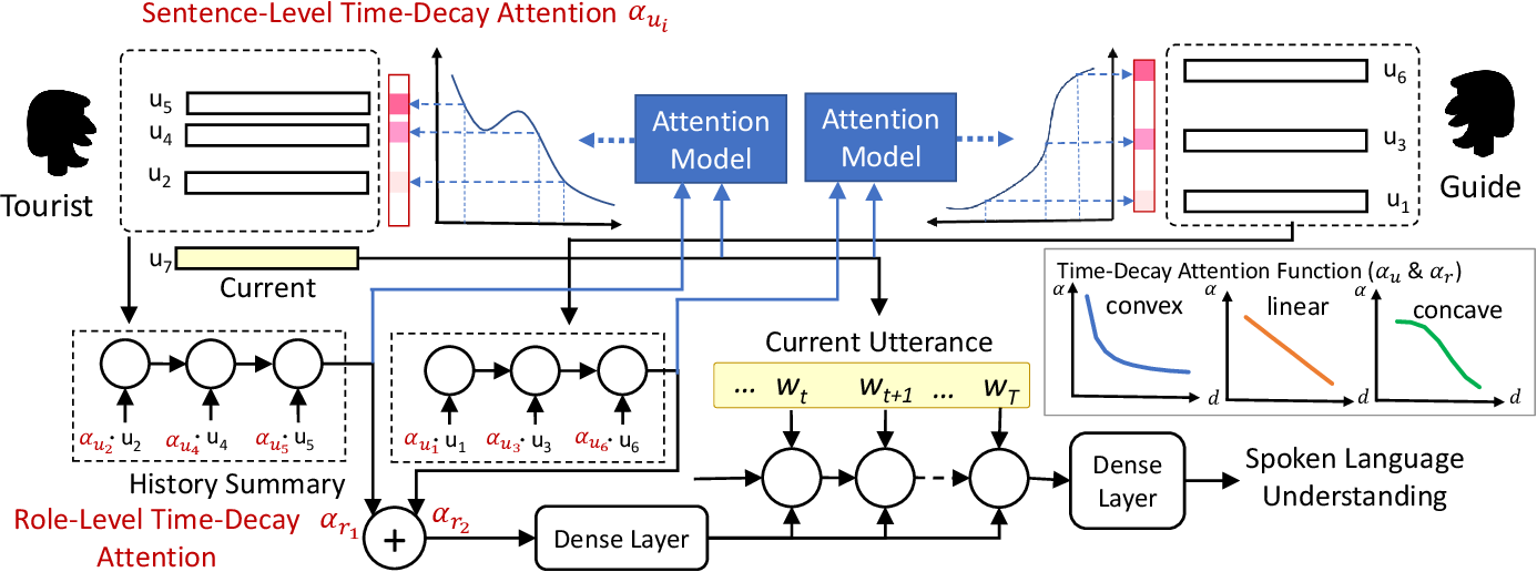Figure 1 for Dynamically Context-Sensitive Time-Decay Attention for Dialogue Modeling