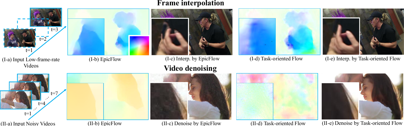 Figure 1 for Video Enhancement with Task-Oriented Flow
