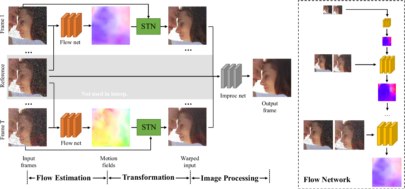 Figure 3 for Video Enhancement with Task-Oriented Flow