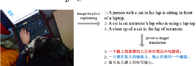 Figure 1 for Unpaired Cross-lingual Image Caption Generation with Self-Supervised Rewards