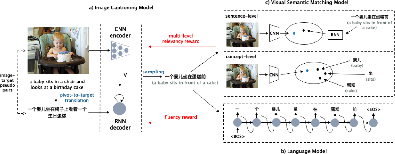 Figure 3 for Unpaired Cross-lingual Image Caption Generation with Self-Supervised Rewards