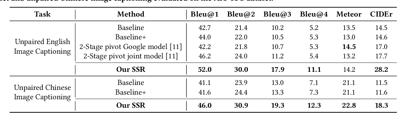 Figure 4 for Unpaired Cross-lingual Image Caption Generation with Self-Supervised Rewards