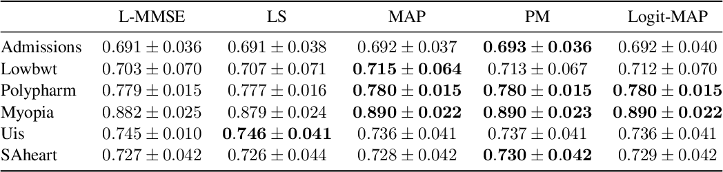 Figure 2 for Linearized Binary Regression