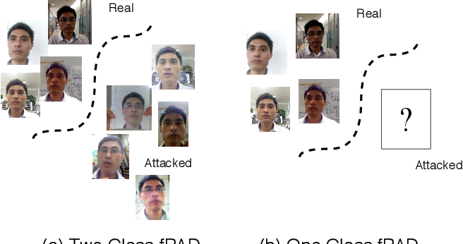 Figure 1 for Anomaly Detection-Based Unknown Face Presentation Attack Detection