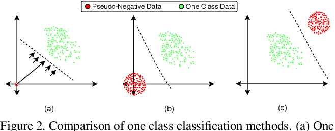 Figure 3 for Anomaly Detection-Based Unknown Face Presentation Attack Detection
