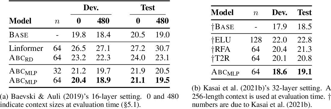 Figure 3 for ABC: Attention with Bounded-memory Control