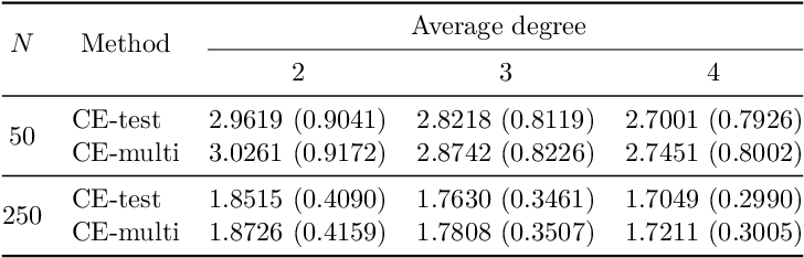 Figure 4 for A Local Method for Identifying Causal Relations under Markov Equivalence