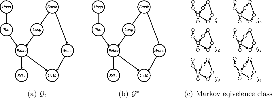 Figure 1 for A Local Method for Identifying Causal Relations under Markov Equivalence