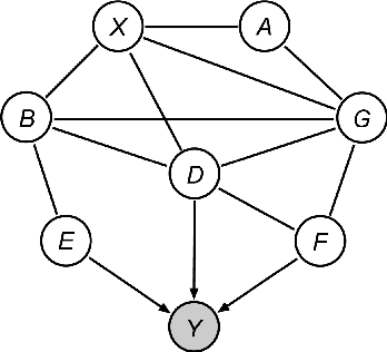 Figure 3 for A Local Method for Identifying Causal Relations under Markov Equivalence