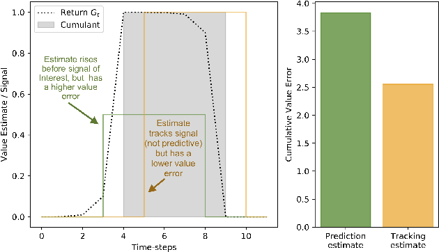 Figure 2 for What's a Good Prediction? Issues in Evaluating General Value Functions Through Error