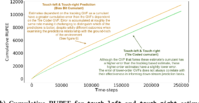 Figure 3 for What's a Good Prediction? Issues in Evaluating General Value Functions Through Error