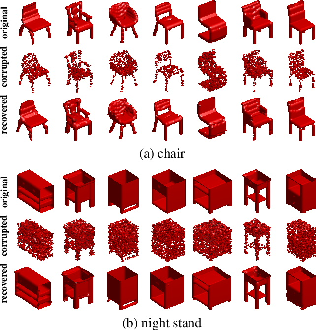 Figure 4 for Learning Descriptor Networks for 3D Shape Synthesis and Analysis