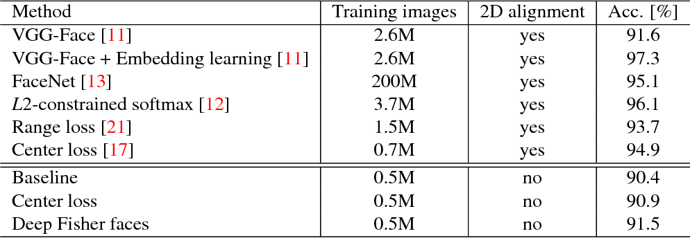 PDF] Deep fisher faces - Semantic Scholar