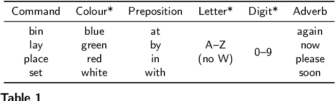 Figure 1 for Deep-Learning-Based Audio-Visual Speech Enhancement in Presence of Lombard Effect