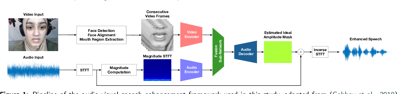Figure 2 for Deep-Learning-Based Audio-Visual Speech Enhancement in Presence of Lombard Effect