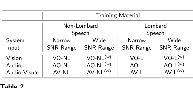 Figure 3 for Deep-Learning-Based Audio-Visual Speech Enhancement in Presence of Lombard Effect