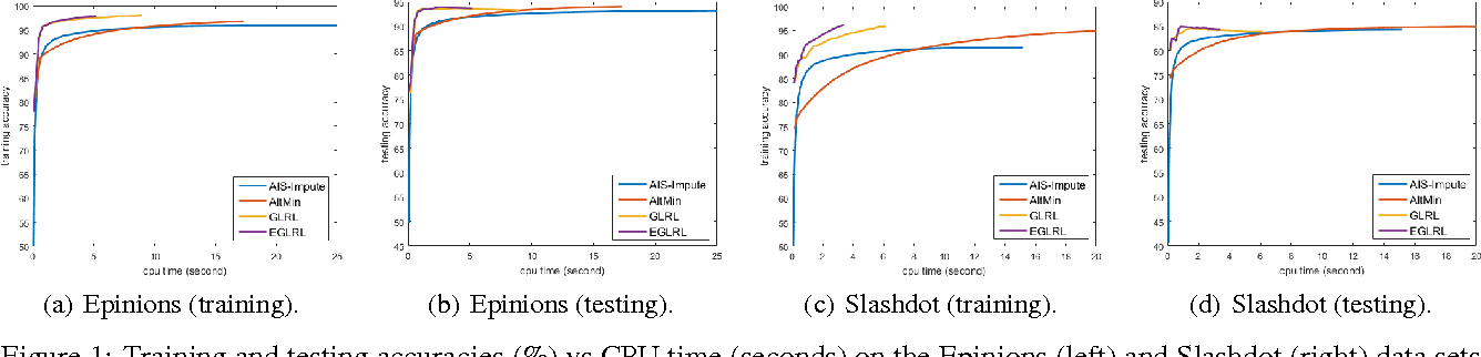 Figure 1 for Learning of Generalized Low-Rank Models: A Greedy Approach