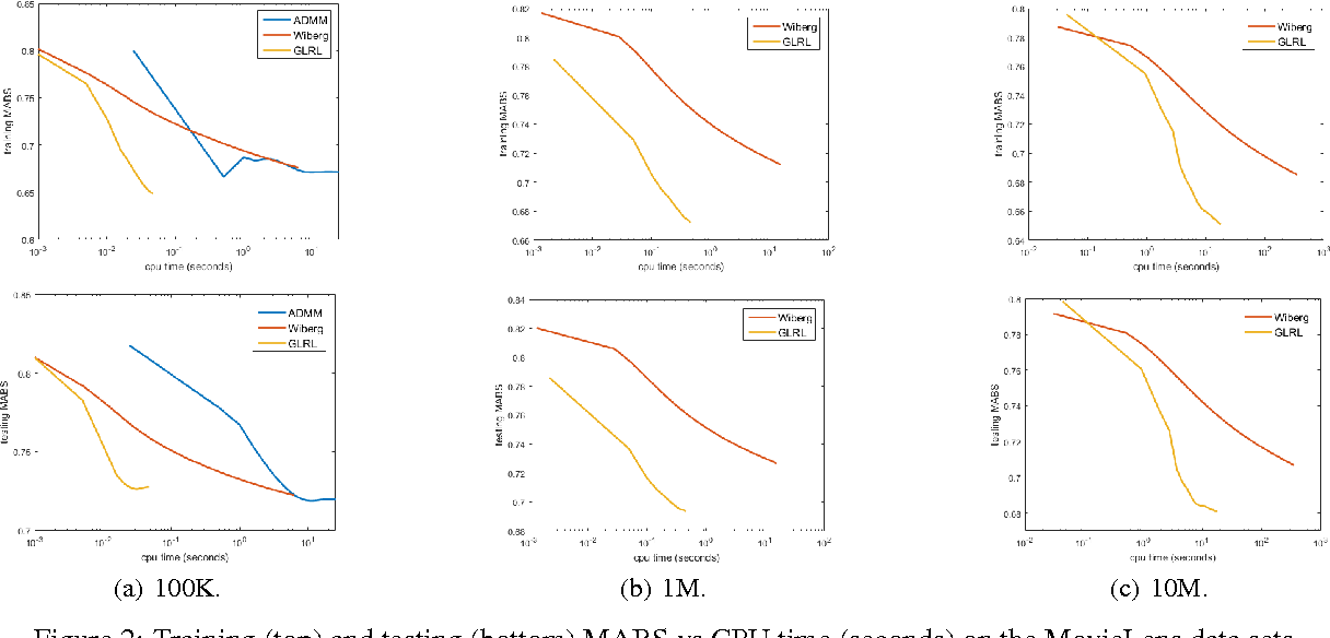 Figure 4 for Learning of Generalized Low-Rank Models: A Greedy Approach