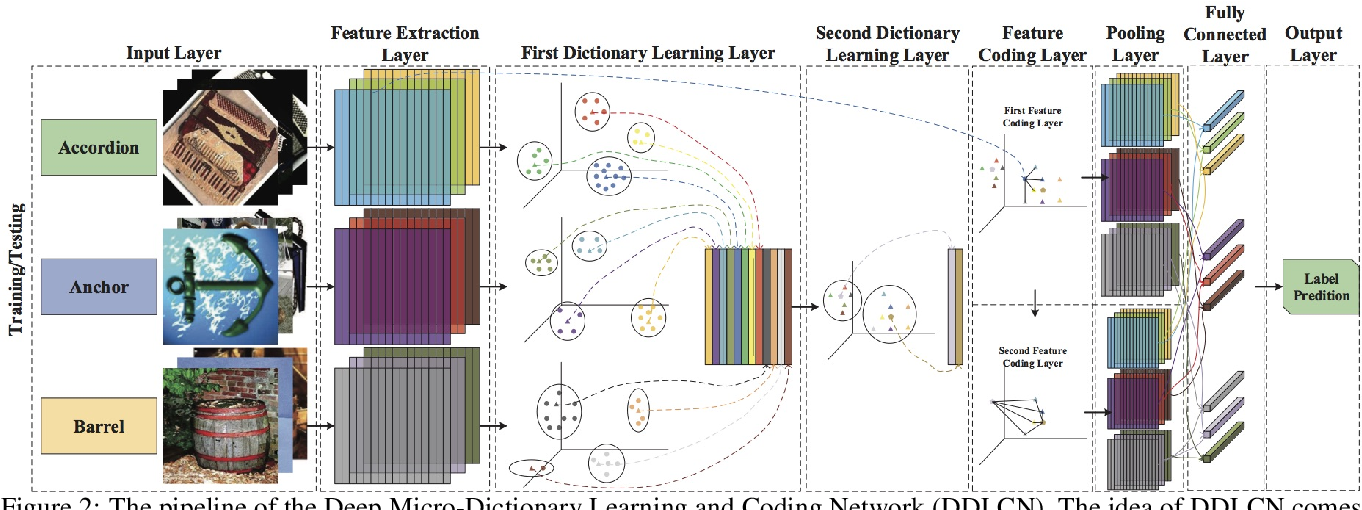 Figure 3 for Deep Micro-Dictionary Learning and Coding Network