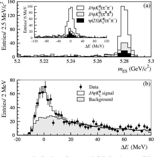 PDF] Measurement of CP-violating asymmetries in B0 decays to