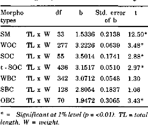 Table 4 from Length-weight relationship of male morphotypes of