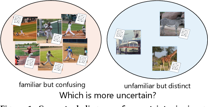 Figure 1 for Exploring Uncertainty Measures for Image-Caption Embedding-and-Retrieval Task