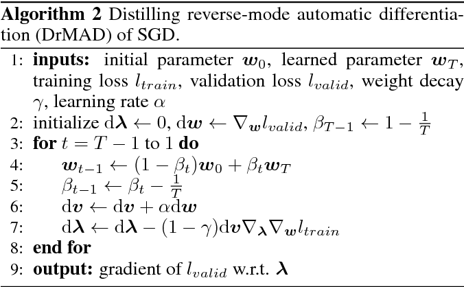 Figure 2 for DrMAD: Distilling Reverse-Mode Automatic Differentiation for Optimizing Hyperparameters of Deep Neural Networks