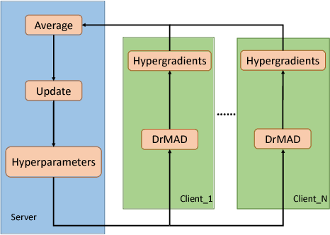 Figure 3 for DrMAD: Distilling Reverse-Mode Automatic Differentiation for Optimizing Hyperparameters of Deep Neural Networks