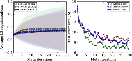 Figure 4 for DrMAD: Distilling Reverse-Mode Automatic Differentiation for Optimizing Hyperparameters of Deep Neural Networks