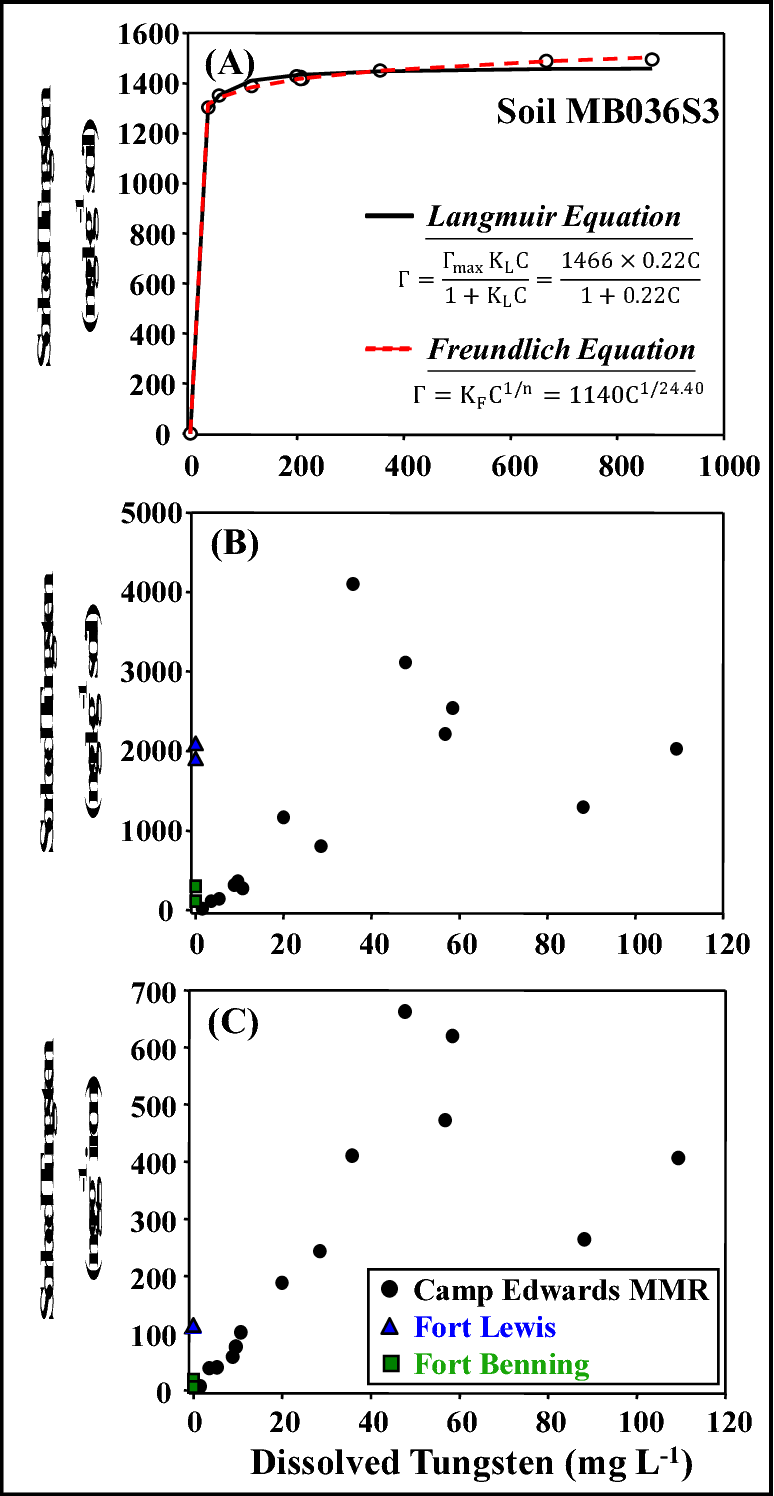 Figure 5 From Tungsten Speciation And Solubility In Munitions