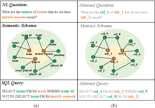 Figure 1 for ShadowGNN: Graph Projection Neural Network for Text-to-SQL Parser